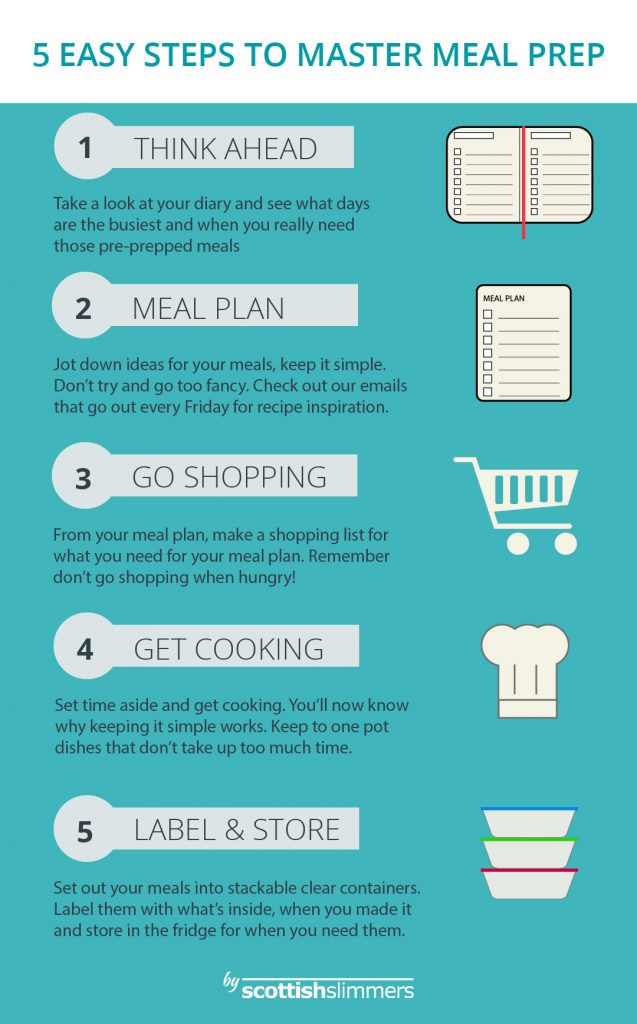 Meal Prepping Inforgraphic 01